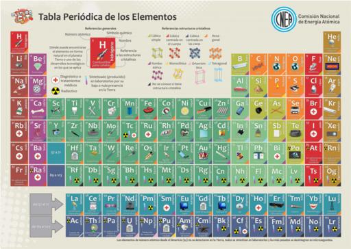 Modelo atomico y tabla periodica aumentaty community modelo atomico y tabla periodica urtaz Choice Image
